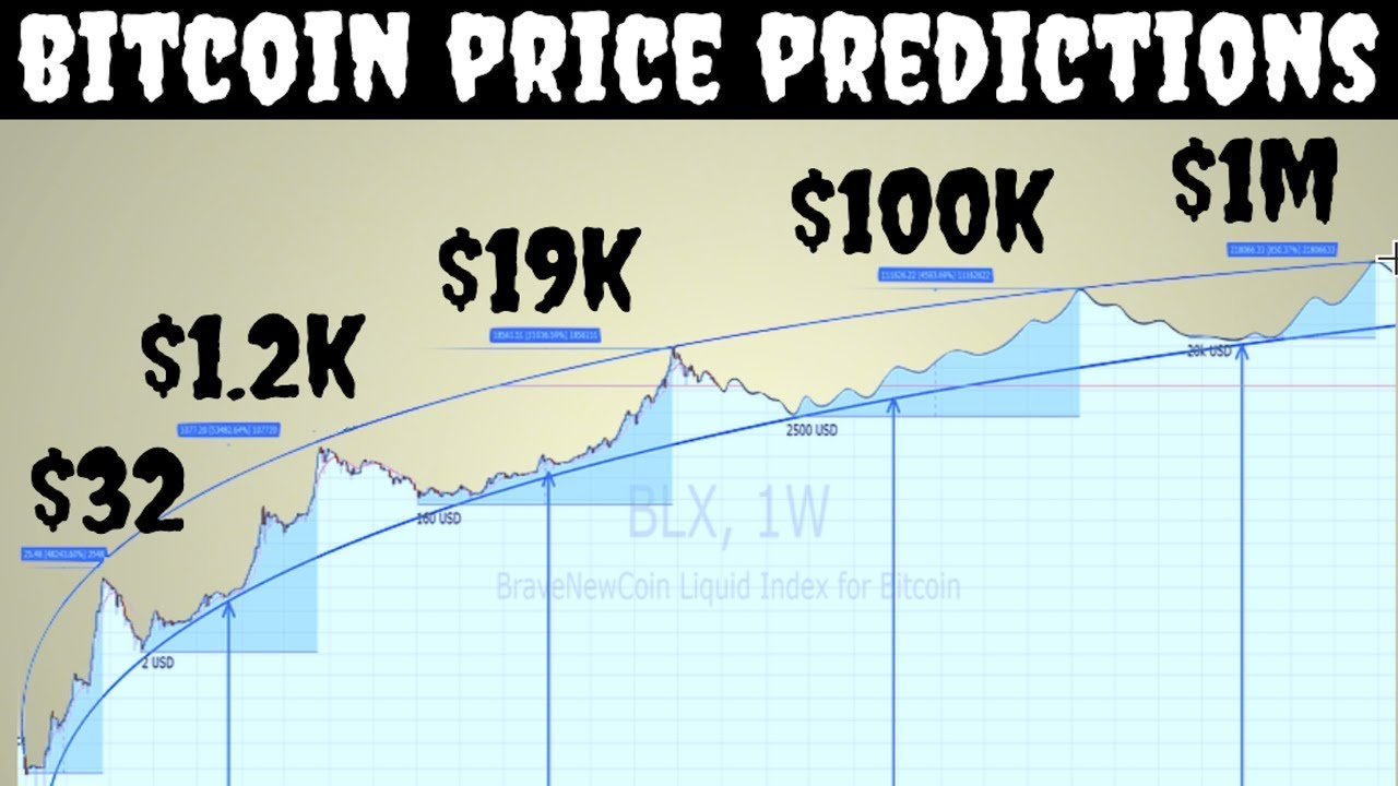 bitcoin price index graph