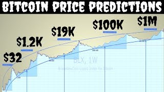 Bitcoin Price Prediction From Zero to a Million | Experts Opinions