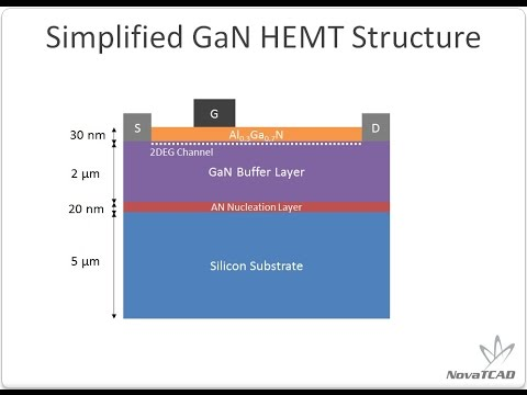 GaN HEMT Power Device TCAD simulation