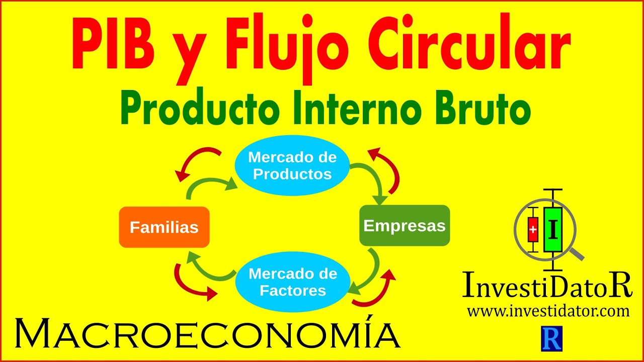 Macroeconom U00eda - Pib Y Flujo Circular
