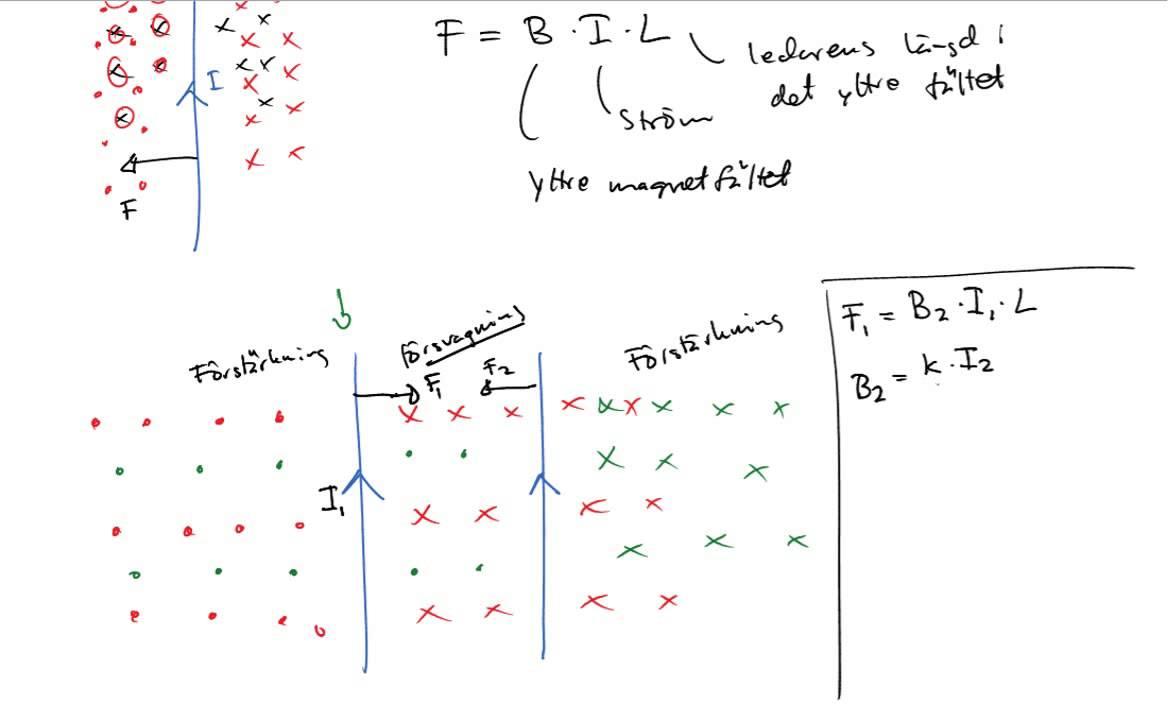 Fysik 2 - Kraft på ledare i magnetfält