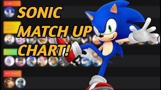 UR2SLOW'S Super Smash Ultimate 8.1.0 Sonic Match Up Chart!