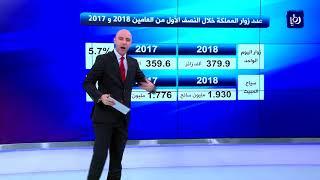 مؤشرات سياحية ايجابية في الأردن خلال النصف الأول من العام الحالي