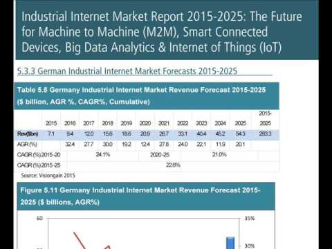 Industrial Internet Market Report 2015-2025