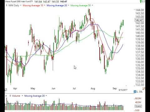 Stock Market Analysis September 15 2017