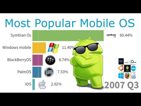 Android L Most Popular Mobile OS