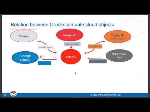 Running HA E Business Suite on Oracle Bare Metal Cloud Service by  Satyendra Pasalapudi