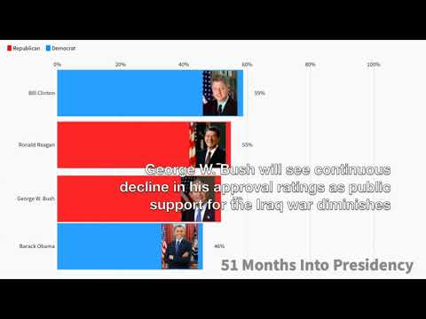 Presidential Approval Ratings Comparison (1981-2019)