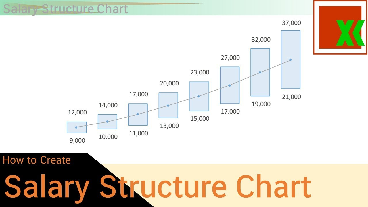 how to make salary structure