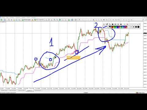 Индикатор форекс keltnerchannels курс доллара к тенге прогноз