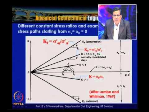 Mod-04 Lec-33 Lecture - 4 on Stress -strain relationship and shear strength of soils