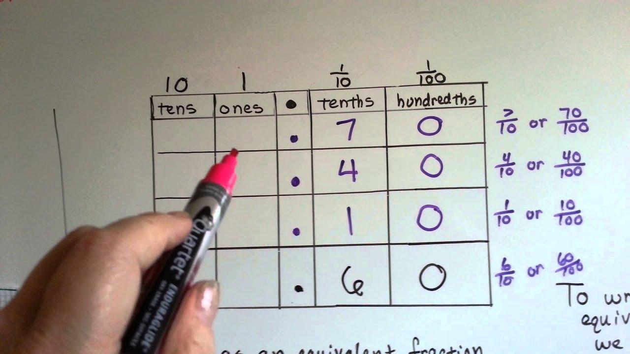 Grade 4 Math 9 3 Equivalent Fractions And Decimals