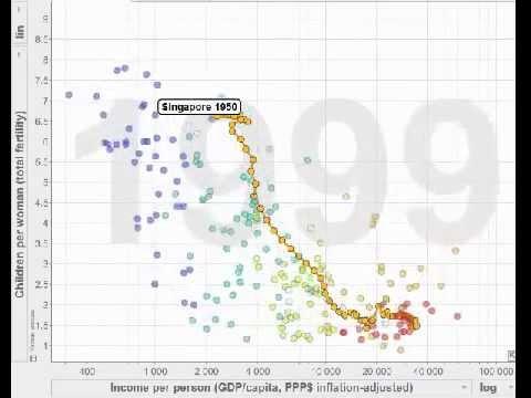 Income Bracket - Total Fertility vs Income per Person