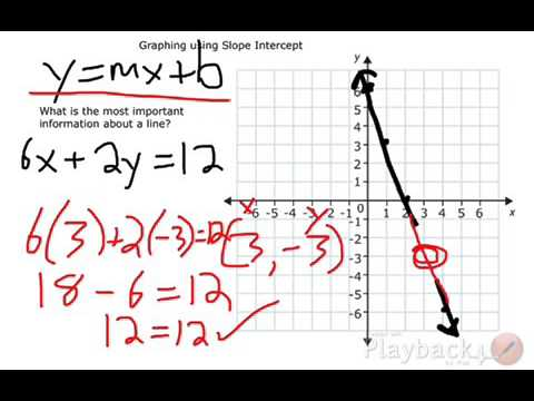 Graphing Linear Equation Not In Slope Intercept Form Youtube
