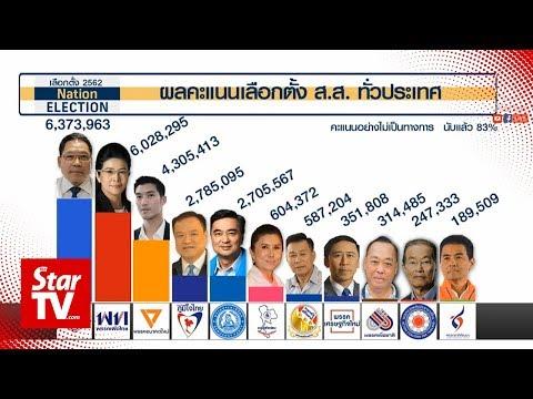 Thai polls: Pro-military party takes the lead