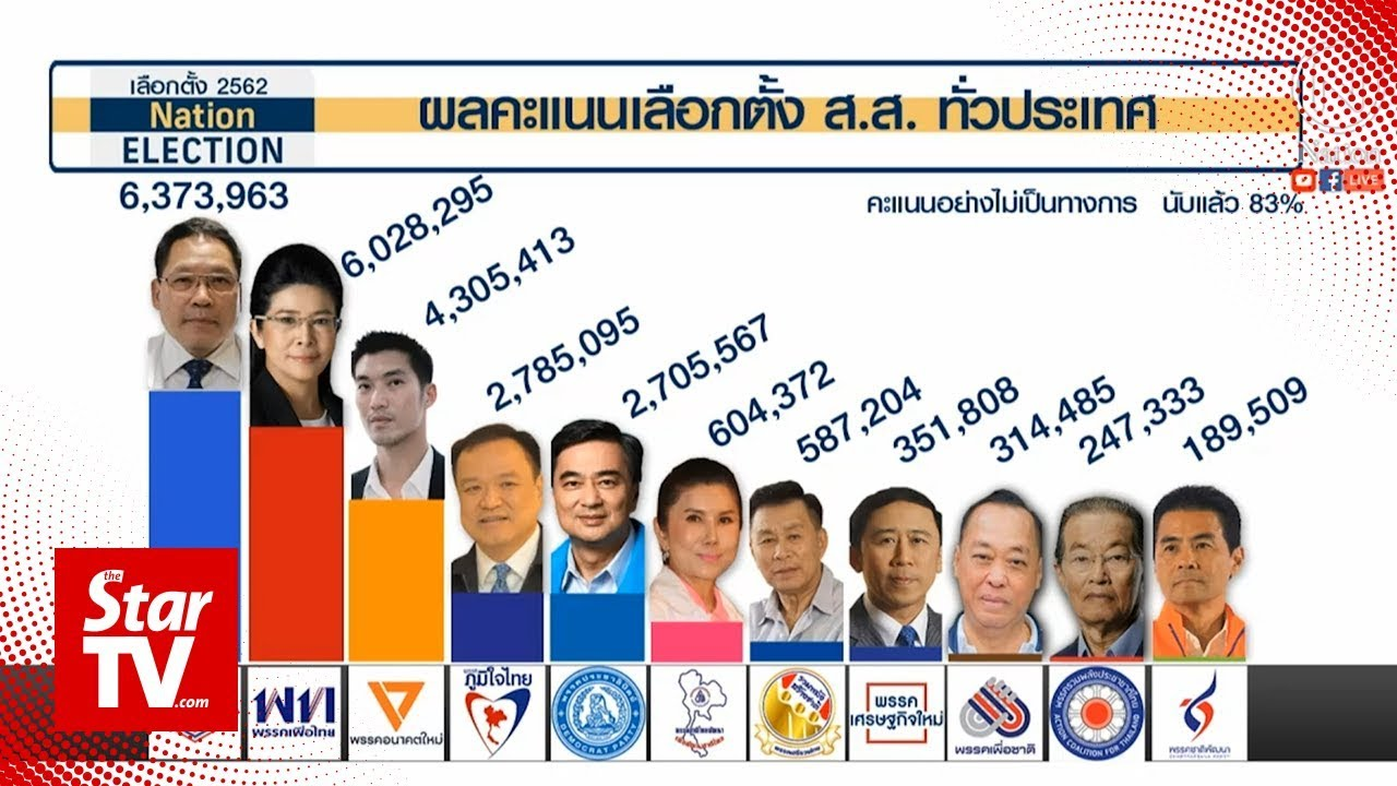 Thai polls: Pro-military party takes the lead