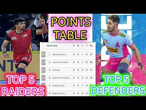 Pkl Season 7 Points Table Top 5 Raiders Defenders Youtube