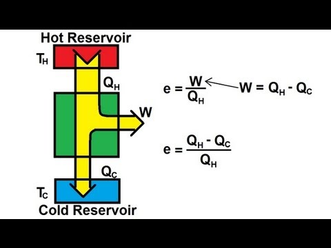Physics - Thermodynamics: (1 of 14) Efficiency Of Heat Engines: Basics