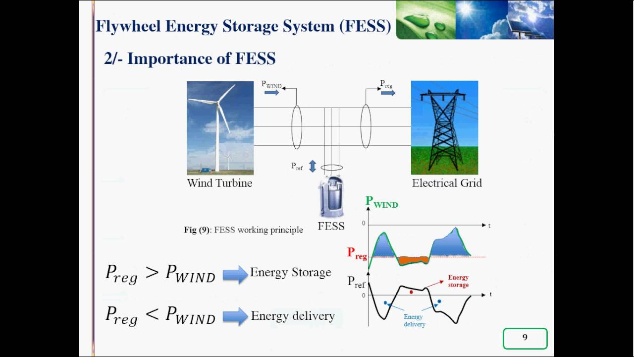 Role Of Flywheel Energy Storage System In Microgrid Youtube