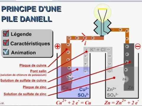 cours TS / chimie / résumé ch8 la pile
