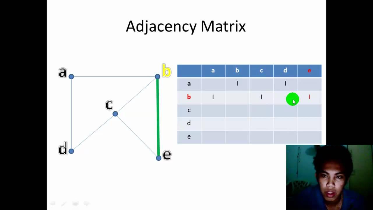 relationship between adjacency matrix and incidence