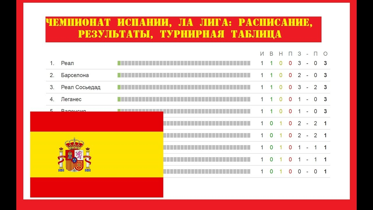 Чемпионат испании по футболу последний тур