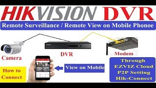 Hikvision DVR Remote Surveillance! Watch CCTV in Mobile Configuration! Hikvision DVR!
