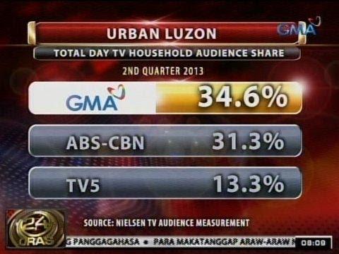 24Oras: GMA Network, No.1 sa Urban Luzon at Mega Manila, base sa Nielsen TV Audience Measurement