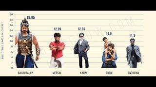 chennai city top 5 grossers bahubalienthiran 20therimersalkabali film