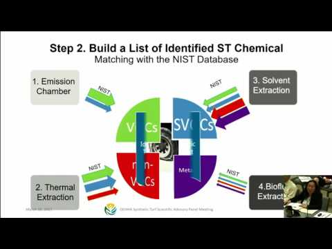 2nd OEHHA Synthetic Turf Scientific Advisory Panel Meeting – Part 3/11 Chemical Identification