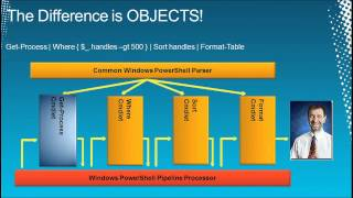Windows PowerShell 2.0 for Beginners Training & Overview - EPC Group