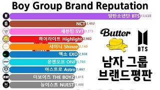 남자 아이돌 그룹 브랜드평판 순위 Top 10 (BTS, NCT, 세븐틴, 방탄소년단)