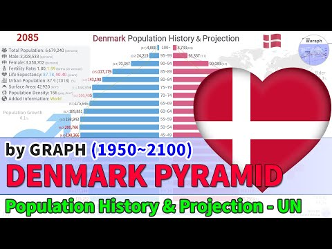 Denmark Population History & Projection By Pyramid - UN (1950~2100) [2019 Rel]