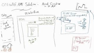 OSIsoft: Erstellen von Assets in der PI AMI-Architektur: die PI-AF-Server