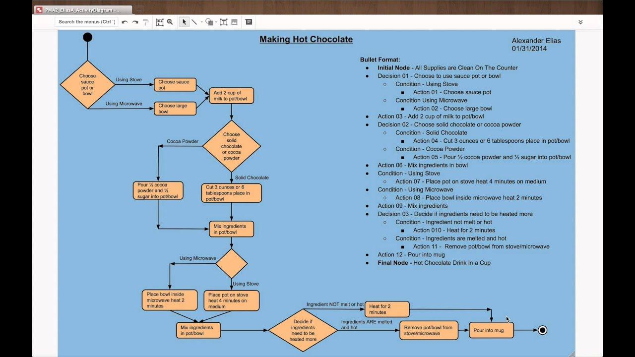 Walkthrough Of Activity Diagram