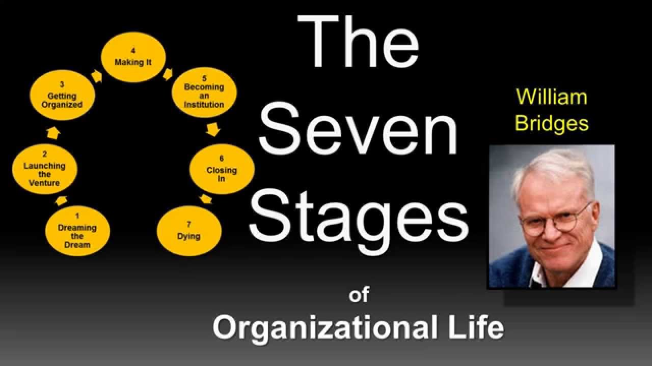 The Seven Stages of Organizational Life - Part 1 - YouTube