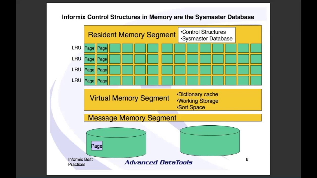 Exploring the Sysmaster Database