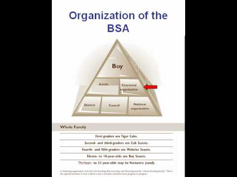 Charter Organization Representative training PART 1 of 3