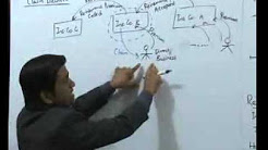 Advanced Accounts for CA  IPCC Insurance Company00h53m25s 00h54m33s