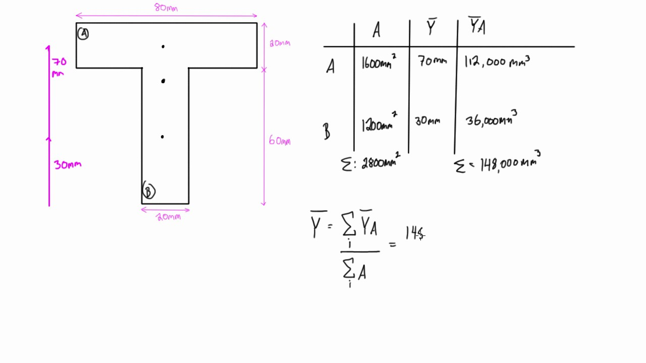 How to find the moment of inertia for composite shapes