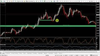 Day Finance Ltd - Forex Patterns