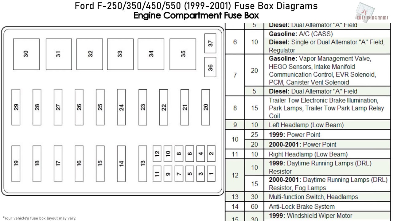 Ford F250  F350  F450  F550  1999-2001  Fuse Box Diagrams