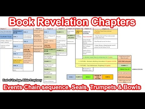 Book of Revelation Chapters: Seals, Trumpets and Bowls. Sequence chain of Events