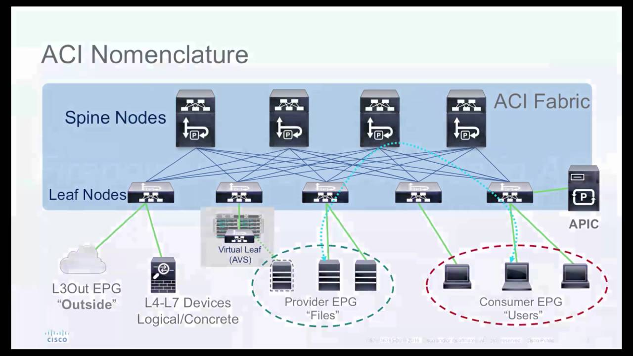 Cisco Ngfw In Aci - Part 1 Introduction To Ftd