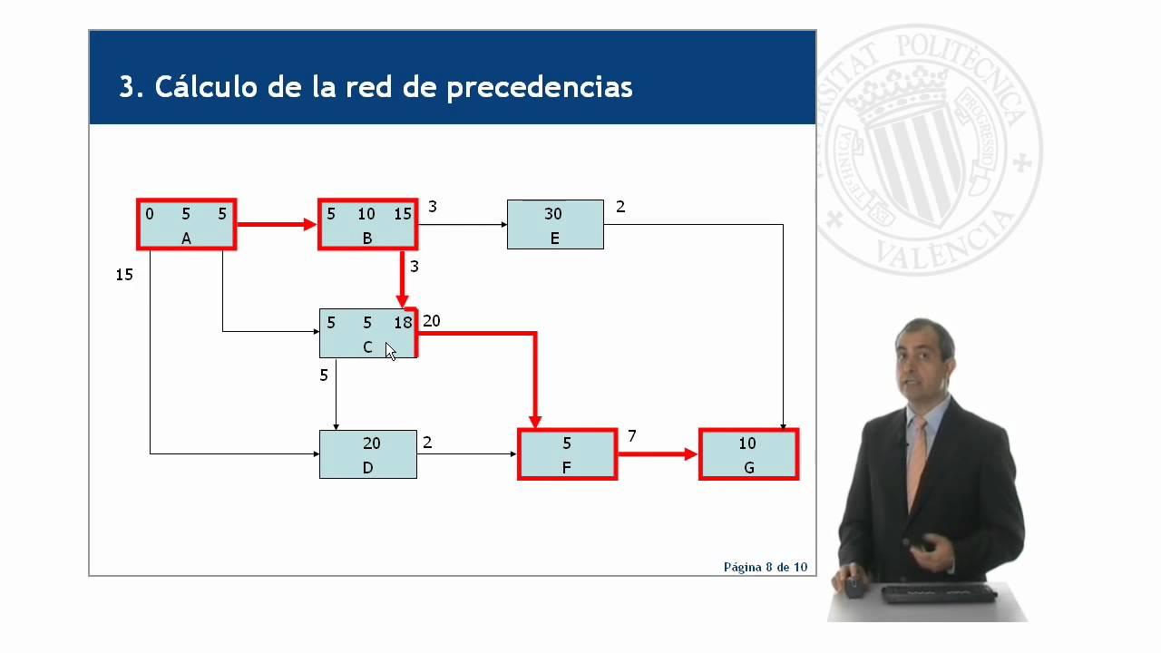 C lculo de una red de precedencias 11 68 upv youtube for Calculadora de redes