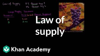 Law of supply | Supply, demand, and market equilibrium | Microeconomics | Khan Academy