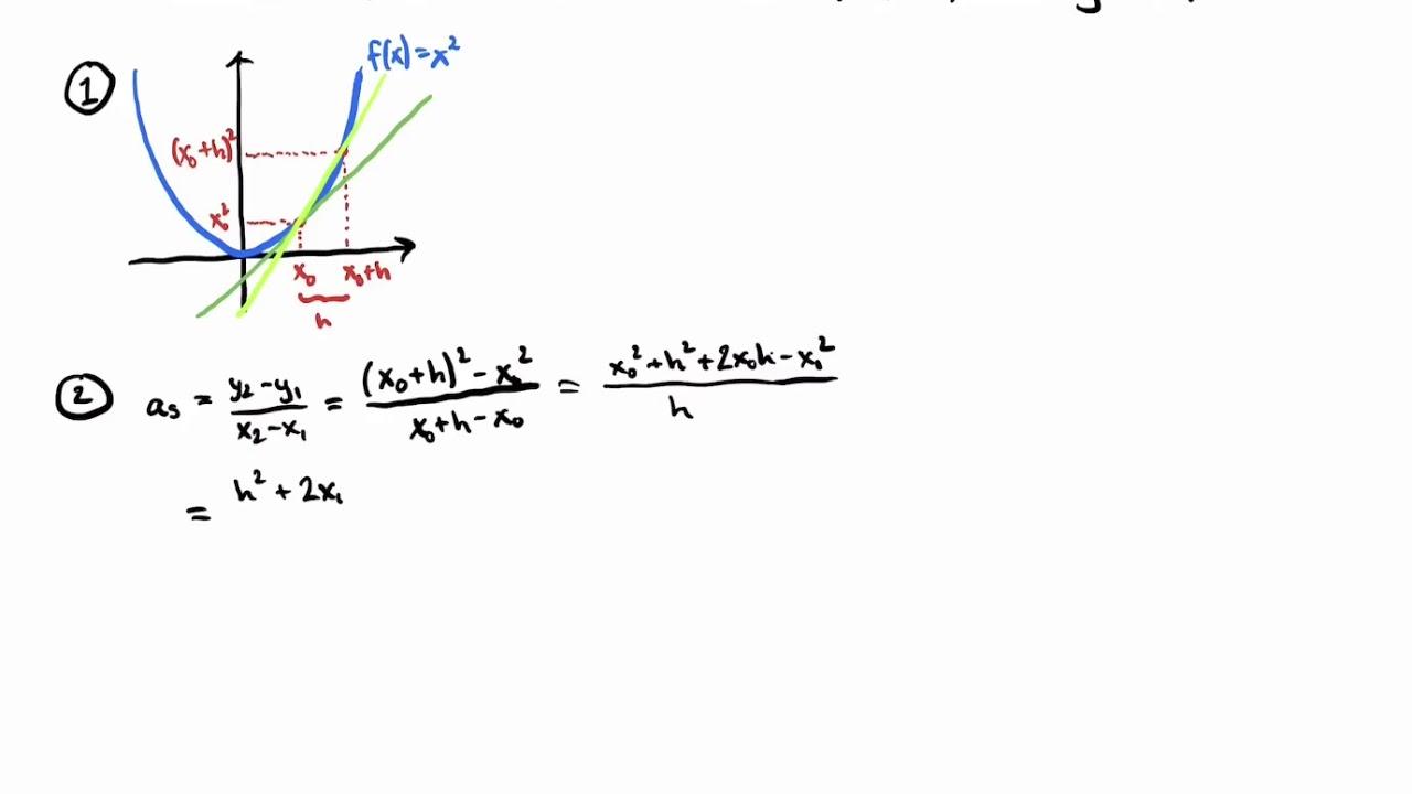 Matematik B-niveau Eksamen: Differentialregning: Afledt funktion af f(x)=x^2