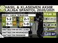 Klasemen Akhir, Lolos UCL, Hasil Liga Spanyol Tadi Malam 2021 - Sevilla vs Alaves | LaLiga
