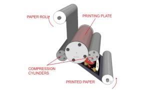 Industrial Printing Processes