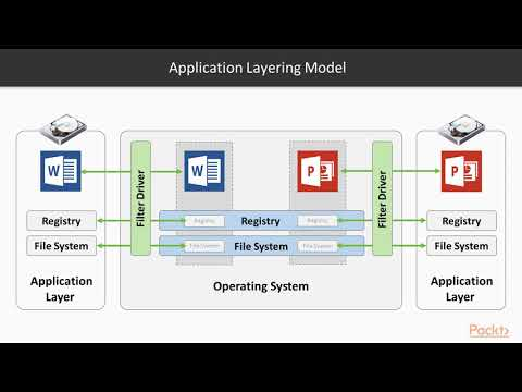 learning-vmware-app-volumes-:-an-overview-of-application-layering-|-packtpub.com